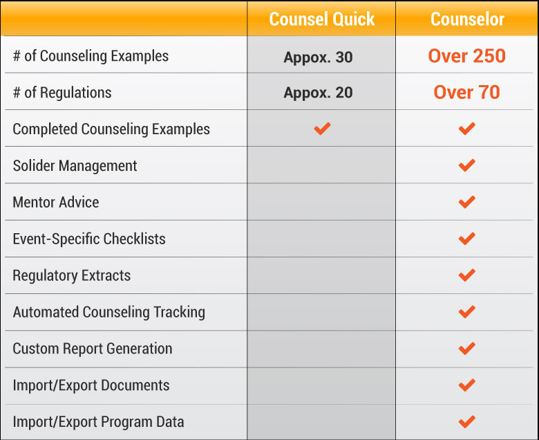 Compare Counsel Quick to The Counselor